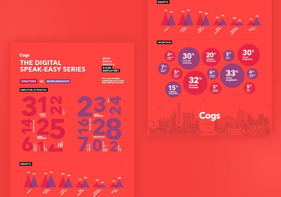 Cogs Agency London Good Employer infographic - Ahoia Digital