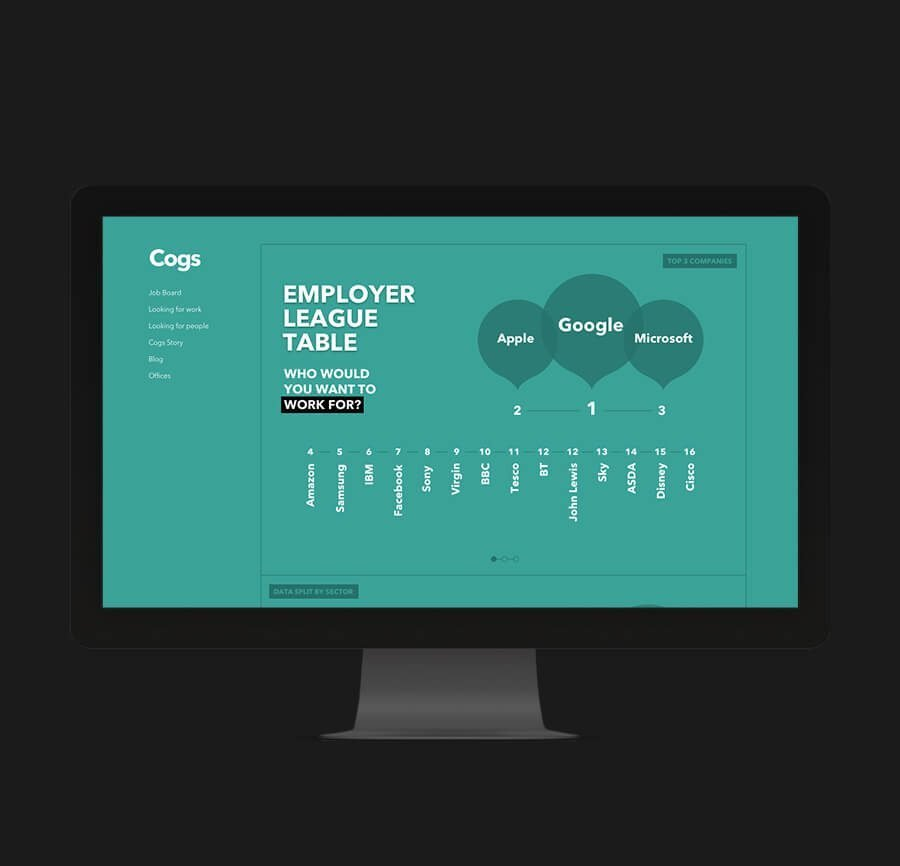 Cogs Agency Employer Table - Ahoia Digital